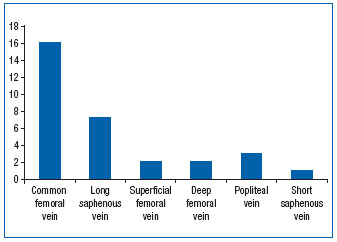 Utilizarea Phlebodia 600 la pacienții cu varice ale bazinului mic și sindromul durerii pelvine