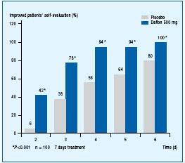 Daflon para la prostatitis