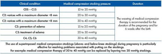 Table II. Choice of compression force as a function of disease severity in pregnant women