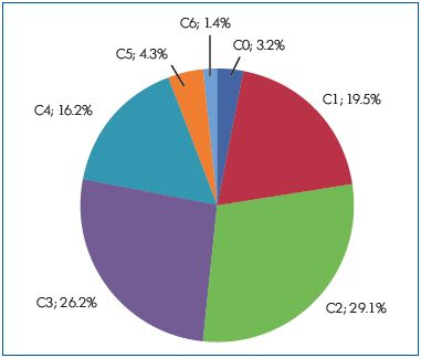 Figure 1. The distribution of patients according to the CEAP classification.