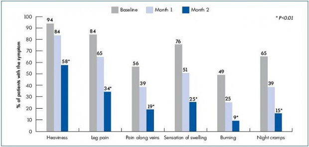 Figure 2. Percentage of patients complaining of venous symptoms at baseline, and at 2 and 6 month MPFF 500 mg treatment, 2 tablets daily.