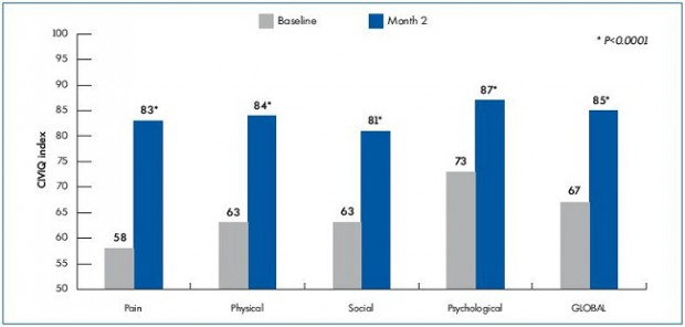 Figure 3. Quality of life improvement as assessed by the CIVIQ (100=Best quality of life).
