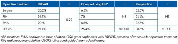 Table II. Rasmussen 3-year clinical and DS outcome and reoperation percentages. Modified after reference 111: Rassmusen et al. J Vasc Surg: Venous and Lym Dis. 2013;1:349-356.
