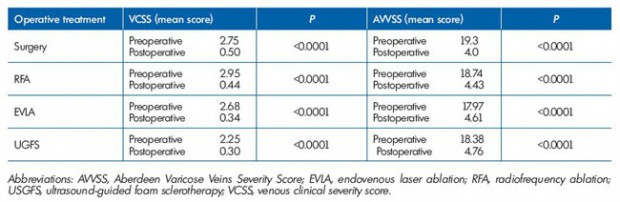 Table III. Pre and postoperative VCSS and AVVSS according to operative treatment. Modified after reference 111: Rassmusen et al. J Vasc Surg: Venous and Lym Dis. 2013;1:349-356.