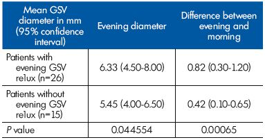 Table II. Parameters related to the great saphenous vein (GSV) diameter at the GSV terminal segment in patients with and without reflux (n=41).