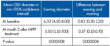 Table III. Parameters related to the great saphenous vein (GSV) diameter in the terminal segment in women with evening reflux (n=26) at baseline and after a 2-month therapy with MPFF.