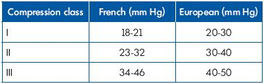 Table IV. Relationship between European and French compression classes.