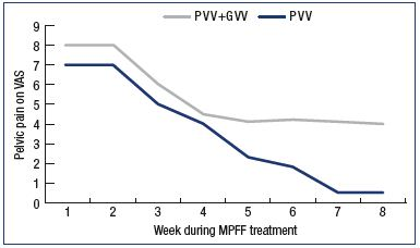 Figure 1. Assessment of pelvic venous pain. Assessment of pelvic venous pain on a 10-cm VAS during an 8-week MPFF treatment in patients with pelvic vein dilation in isolated PVV and with associated PVV and GVV. Abbreviations: GVV, gonadal varicose veins; MPFF, micronized purified flavonoid fraction; PVV, pelvic varicose veins; VAS, visual analog scale.