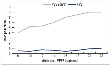 Figure 3. Assessment of pelvic venous pain. Pelvic venous pain was measured using a 10-cm VAS in the 14 weeks following MPFF treatment in patients with pelvic vein dilation in isolated PVV and with associated PVV and GVV. Abbreviations: GVV, gonadal varicose veins; MPFF, micronized purified flavonoid fraction; PVV, pelvic varicose veins; VAS, visual analog scale.