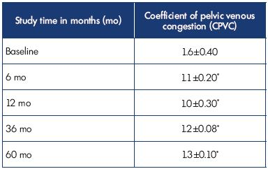 Table II. Results of ECT in 57 patients with pelvic dilation in isolated P V V assessed using the CPVC. *P0.05 compared with baseline. Abbreviations: CPVC, coefficient of pelvic vein congestion; ECT, emission computer tomography; P V V, pelvic varicose veins.