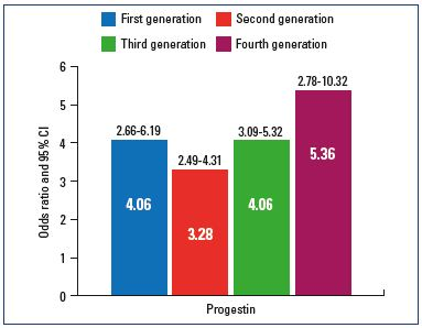Figure 2. Risk of venous thromboembolism according to the generation of progestin. This figure is based on data from reference 3.