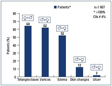 Figure 1. Self-reported signs by patients at V0.