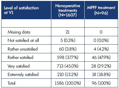 Table II. Patient satisfaction with combined nonoperative treatment or MPFF alone.