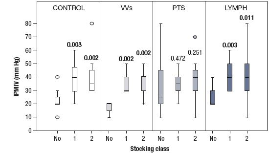 Figure 2. The performance of a stocking to resist increases in calf volume after incremental thigh-cuff inflations was assessed using the incremental thigh cuff pressure causing the maximal increase in calf volume (IPMIV).