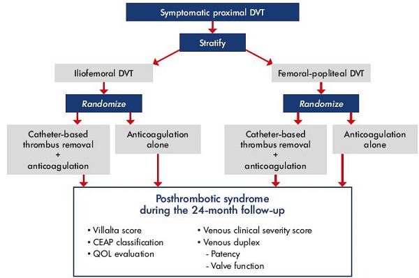 Figure 4. ATTRACT trial design. Abbreviations: ATTRACT, Acute venous Thrombosis: Thrombus Removal with Adjunctive Catheter-directed Thrombolysis; CEAP, clinical, etiological, anatomical, and pathophysiological classification; DVT, deep vein thrombosis; QOL, quality of life.