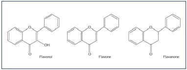 Figure 1. Chemistry of three types of flavonoid compounds.