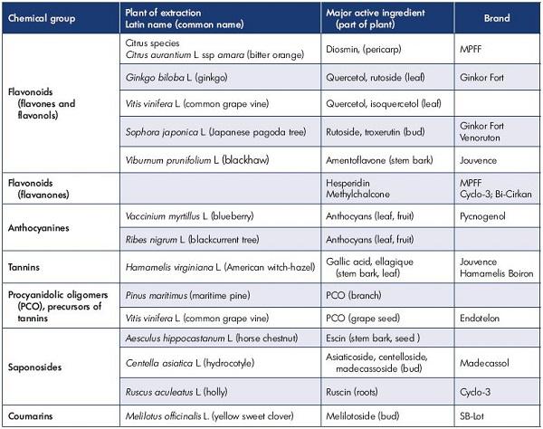 Table I. Main categories of venoactive drugs.