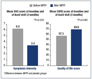 Figure 6. Benefits of the micronized purified flavonoid fraction on symptoms and quality of life of C3 and C4 patients. Modified from reference 38: Rabe E et al. Int Angiol. 2015;34:428-436.