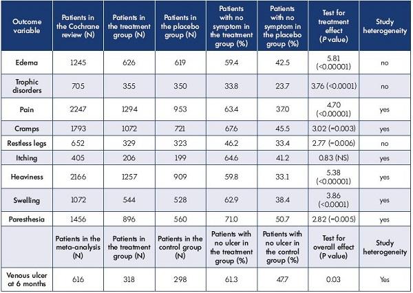 tablete de la varicose phlebotonics)