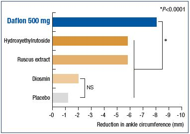 Figure 7. Superiority of the MPFF over placebo and other venoactive drugs in relieving venous edema. Modified from reference 39: Allaert FA. Int Angiol. 2012;31:310-315.