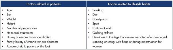 Table I. Risk factors for chronic venous disorders retained for constructing Phleboscore.