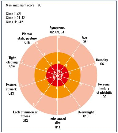 Figure 2. Multifactorial evaluation of the risk factors for chronic venous disorders in men.