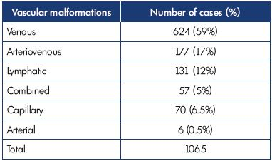 Table I. Distribution of congenital vascular malformations during 4 years of observation (2011-2015) in our Vascular Malformation Center of Castellanza (Italy).