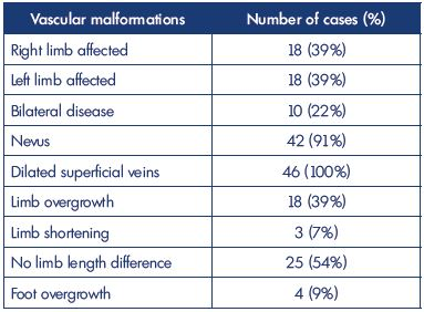 Table II. Clinical signs observed in 46 cases of Klippel-Trenaunay syndrome in our Vascular Malformation Center of Castellanza (Italy) from 2011 to 2015.