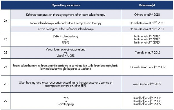 Table I. Randomized controlled trials, case series, and meta-analyses comparing operative procedures for the treatment of primary superficial vein incompetence. For more information on the trials, please go to www.phlebolymphology.org. Abbreviations: CHIVA, Cure Hémodynamique de l'Insuffisance Veineuse en Ambulatoire (Conservative ambulatory HemodynamIc management of VAricose veins); EMA, endovenous microwave ablation; EVLA, endovenous laser ablation; GSV, great saphenous vein; HL, high ligation; RFA, radiofrequency ablation; SEPS, subfascial endoscopic perforator surgery; SFJ, saphenofemoral junction; UGFS, ultrasound-guided foam sclerotherapy.