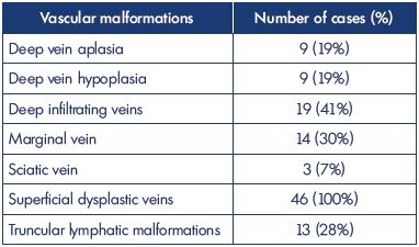 Table III. Vascular defects observed in 46 cases of Klippel- Trenaunay syndrome in our Vascular Malformation Center of Castellanza (Italy) from 2011 to 2015.