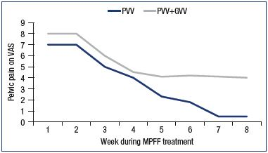 Figure 2. Assessment of pelvic venous pain on a 10-cm visual analog scale. Patients with pelvic vein dilation in isolated PVV or in PVV + GVV were treated with MPFF for 8 weeks. Abbreviations: GVV, gonadal varicose veins; MPFF, micronized purified flavonoid fraction; PVV, pelvic varicose veins; VAS, visual analog scale. Modified from reference 39: Gavrilov et al. Angiol Sosud Khir. 2012;18(1):71-75.