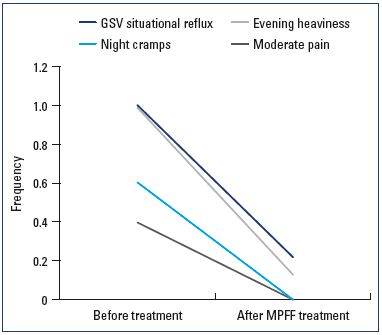 Diagnosis and treatment of situational great saphenous vein reflux