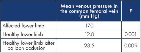 Results of Kurstjens' study